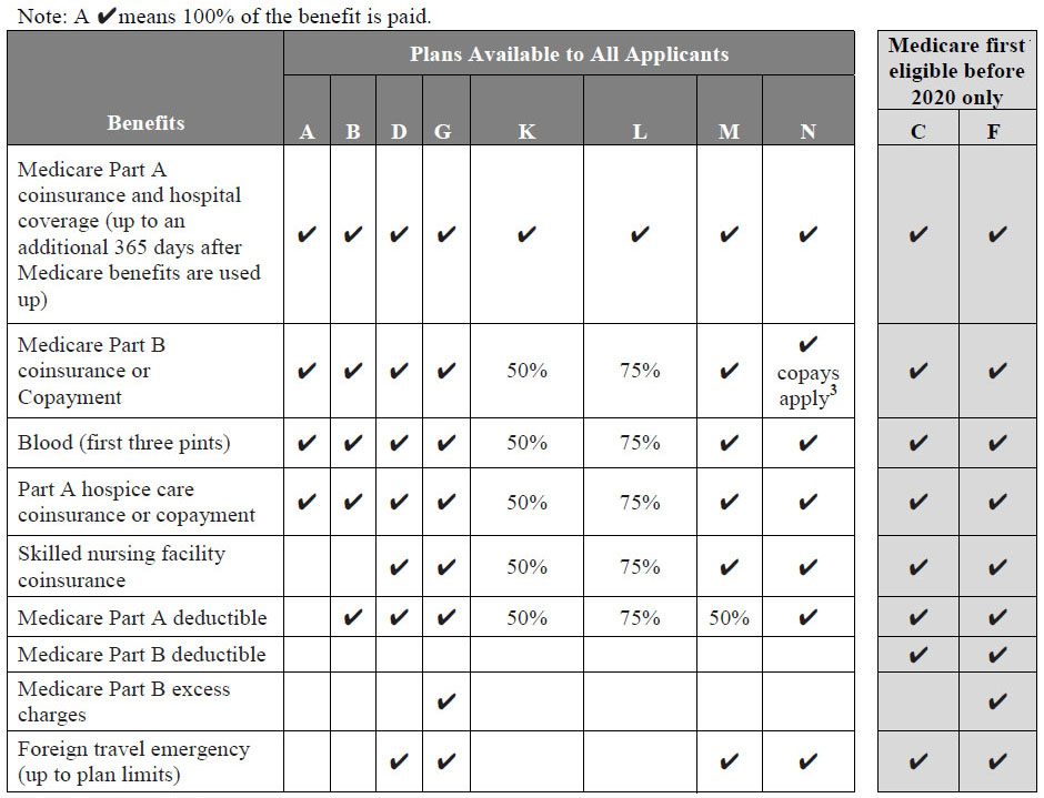 Florida Medicare Supplement Plans Comparison Chart